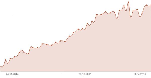 SEO Webdesign Referenz Anstieg