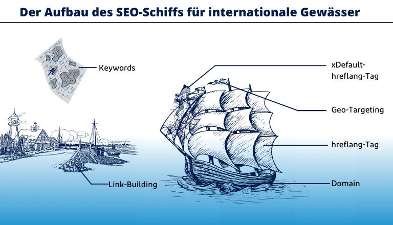 wichtige SEO Elemente für den Aufbau einer internationalen Website
